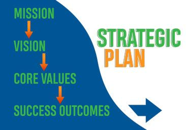 Strategic Planning process graphic